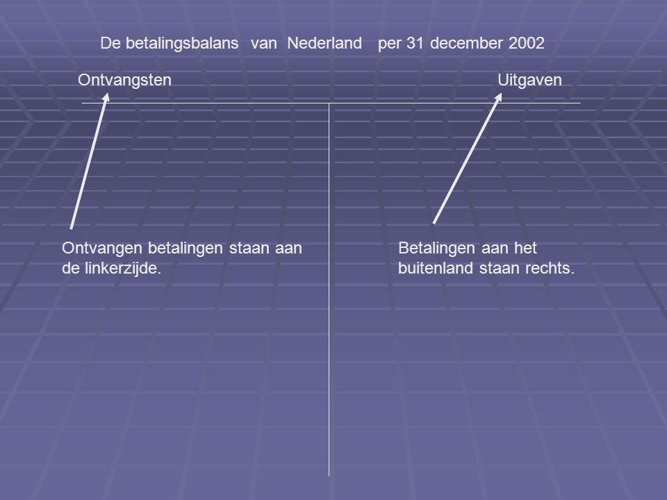 OntvangstenUitgaven De betalingsbalans van Nederland per 31 december 2002 Goederenrekening Export Import De goederen worden uitgevoerd maar de betalingen worden ontvangen !.