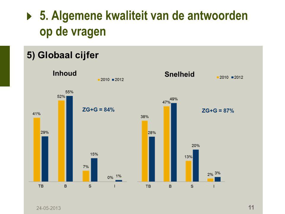 24-05-2013 11 5. Algemene kwaliteit van de antwoorden op de vragen 5) Globaal cijfer