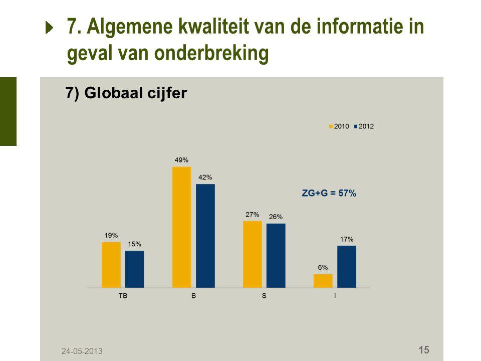 24-05-2013 15 7. Algemene kwaliteit van de informatie in geval van onderbreking 7) Globaal cijfer