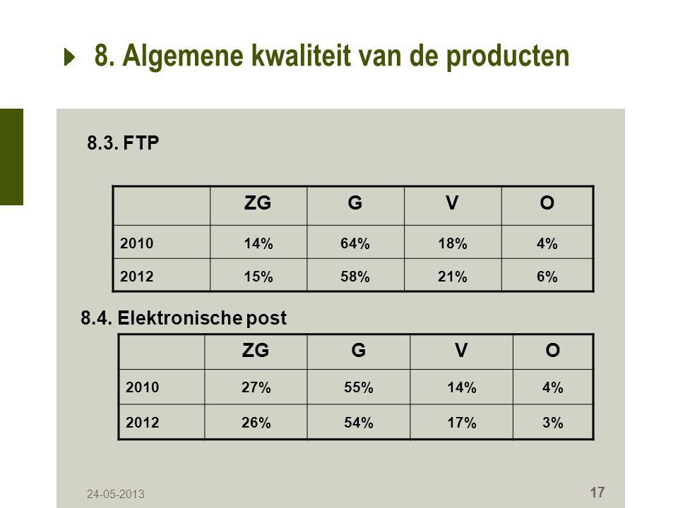 24-05-2013 17 8. Algemene kwaliteit van de producten ZGGVO 201014%64%18%4% 201215%58%21%6% 8.3.