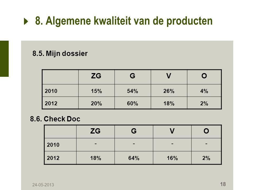 24-05-2013 18 8. Algemene kwaliteit van de producten ZGGVO 201015%54%26%4% 201220%60%18%2% 8.5.