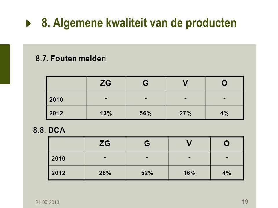 24-05-2013 19 8. Algemene kwaliteit van de producten ZGGVO 2010 ---- 201213%56%27%4% 8.7.