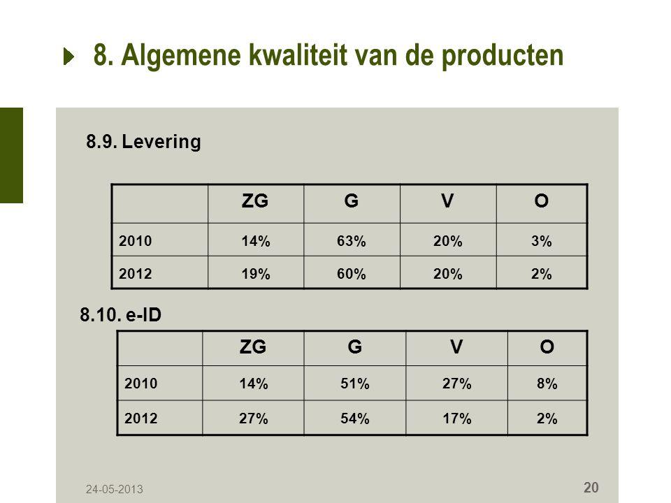 24-05-2013 20 8. Algemene kwaliteit van de producten ZGGVO 201014%63%20%3% 201219%60%20%2% 8.9.