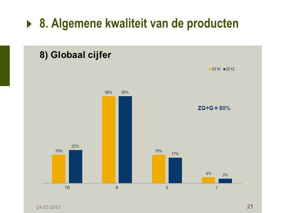 24-05-2013 21 8. Algemene kwaliteit van de producten 8) Globaal cijfer