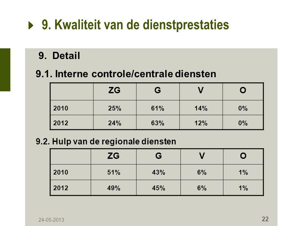 24-05-2013 22 9. Kwaliteit van de dienstprestaties ZGGVO 201025%61%14%0% 201224%63%12%0% 9.
