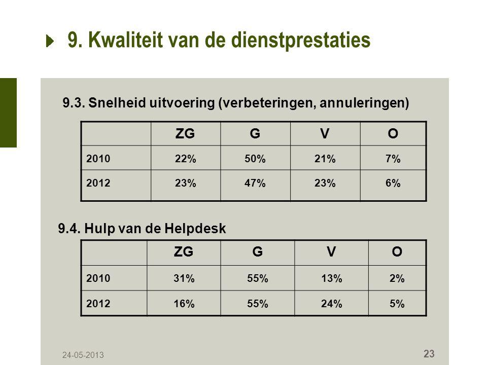 24-05-2013 23 9. Kwaliteit van de dienstprestaties ZGGVO 201022%50%21%7% 201223%47%23%6% 9.3.