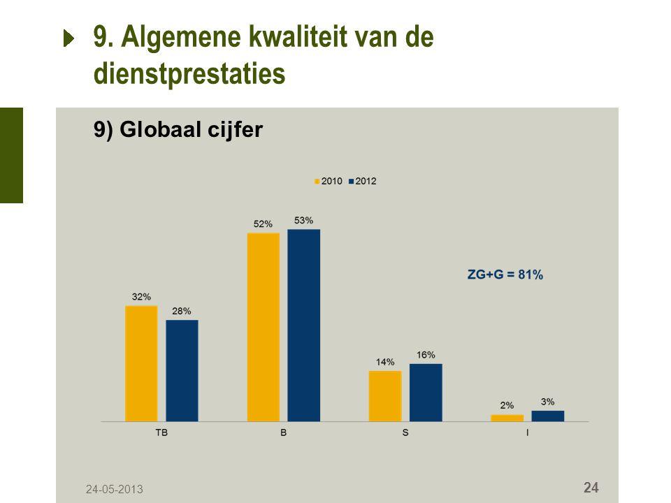 24-05-2013 24 9. Algemene kwaliteit van de dienstprestaties 9) Globaal cijfer