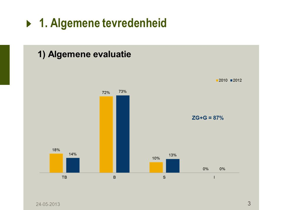 1. Algemene tevredenheid 1) Algemene evaluatie 24-05-2013 3
