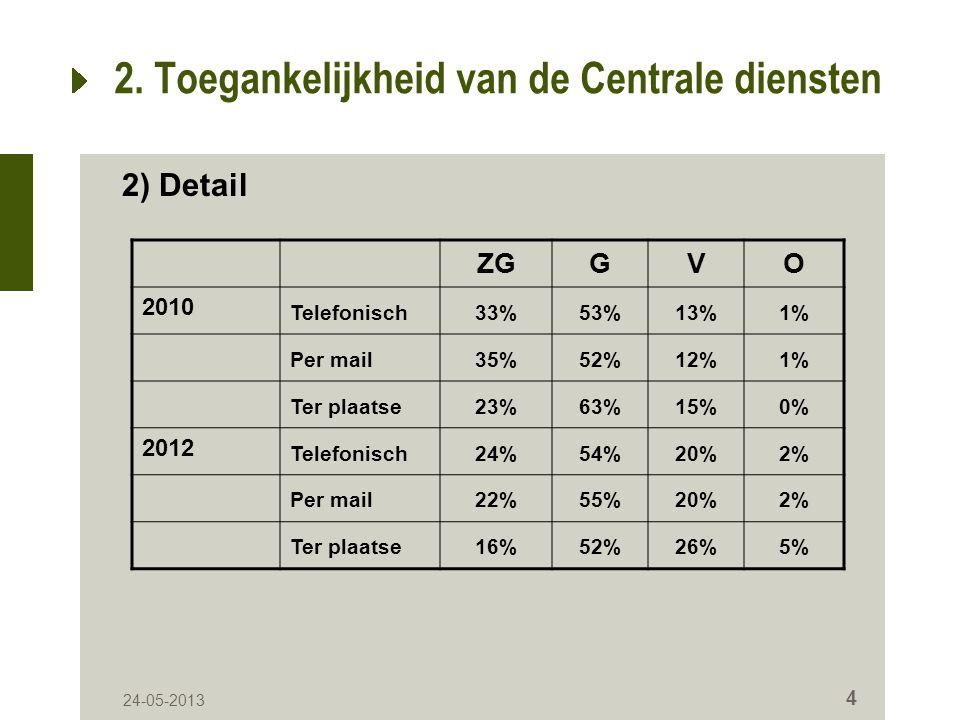 4 2. Toegankelijkheid van de Centrale diensten ZGGVO 2010 Telefonisch33%53%13%1% Per mail35%52%12%1% Ter plaatse23%63%15%0% 2012 Telefonisch24%54%20%2