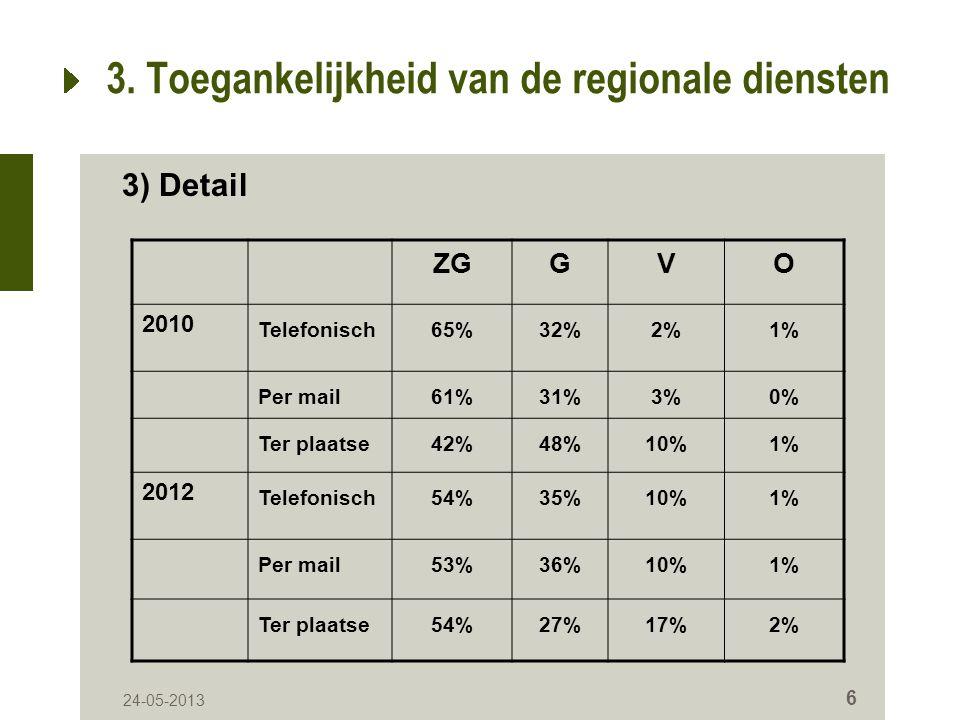 24-05-2013 7 3. Toegankelijkheid van de regionale diensten 3) Globaal cijfer