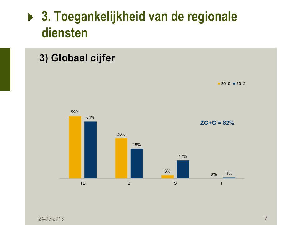 24-05-2013 18 8.Algemene kwaliteit van de producten ZGGVO 201015%54%26%4% 201220%60%18%2% 8.5.