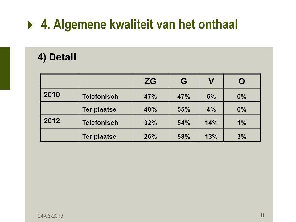 24-05-2013 19 8.Algemene kwaliteit van de producten ZGGVO 2010 ---- 201213%56%27%4% 8.7.