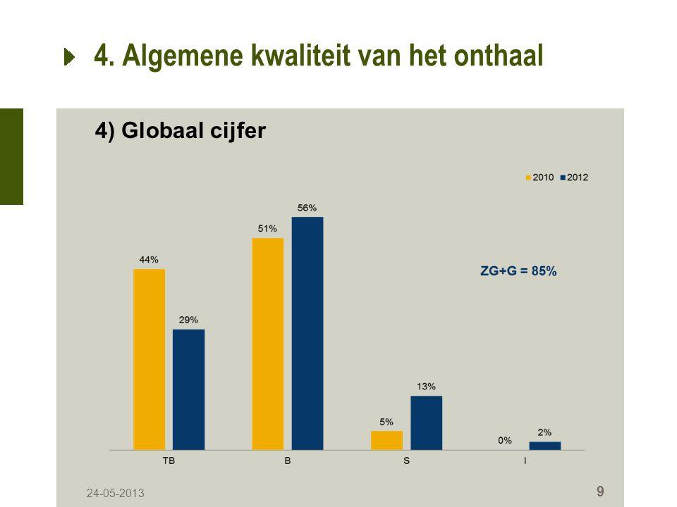 24-05-2013 9 4. Algemene kwaliteit van het onthaal 4) Globaal cijfer