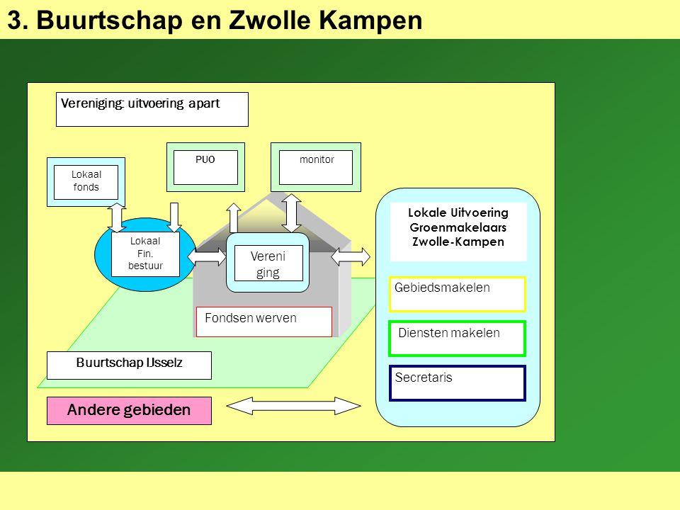 26-9-07 3. Buurtschap en Zwolle Kampen Vereniging: uitvoering apart Vereni ging Lokaal Fin.