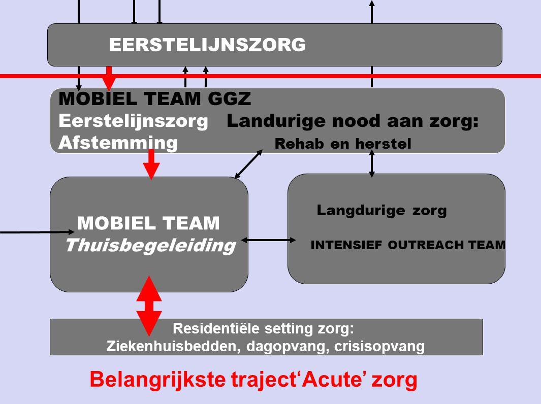 MOBIEL TEAM GGZ Eerstelijnszorg Landurige nood aan zorg: Afstemming Rehab en herstel Langdurige zorg INTENSIEF OUTREACH TEAM MOBIEL TEAM Thuisbegeleid