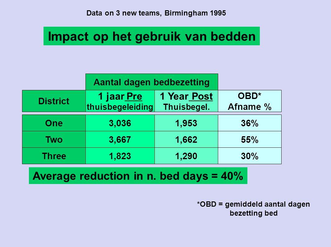 Impact op het gebruik van bedden 30%1,8231,290Three 55%3,6671,662Two 36%3,0361,953One OBD* Afname % 1 jaar Pre thuisbegeleiding 1 Year Post Thuisbegel