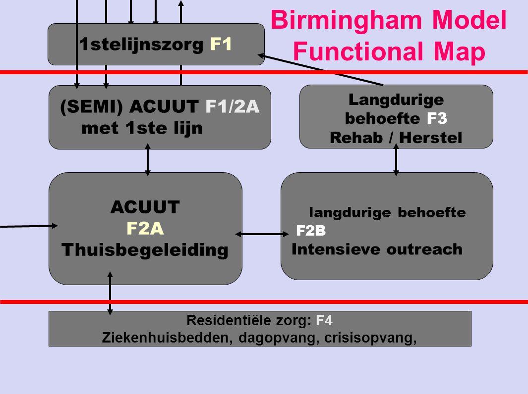 Langdurige behoefte F3 Rehab / Herstel (SEMI) ACUUT F1/2A met 1ste lijn langdurige behoefte F2B Intensieve outreach ACUUT F2A Thuisbegeleiding Residen