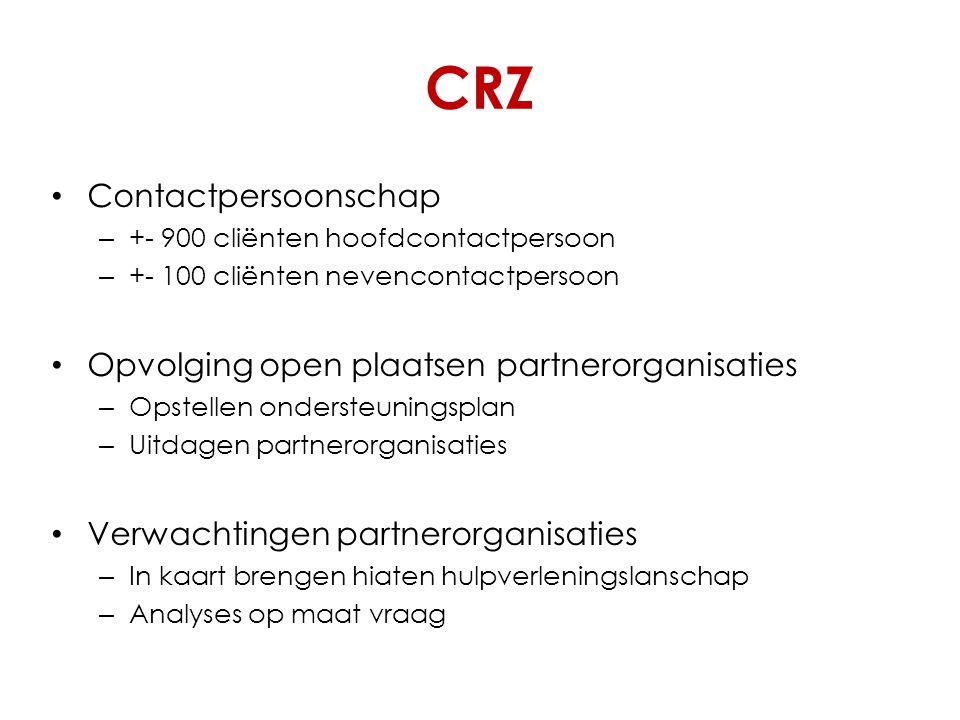 CRZ Contactpersoonschap – +- 900 cliënten hoofdcontactpersoon – +- 100 cliënten nevencontactpersoon Opvolging open plaatsen partnerorganisaties – Opstellen ondersteuningsplan – Uitdagen partnerorganisaties Verwachtingen partnerorganisaties – In kaart brengen hiaten hulpverleningslanschap – Analyses op maat vraag