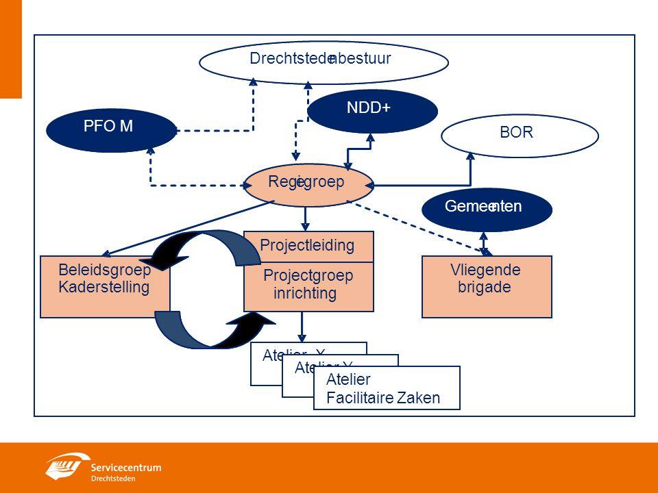 Koppeling van werkzaamheden in het advies en beleidsproces in twee clusters.