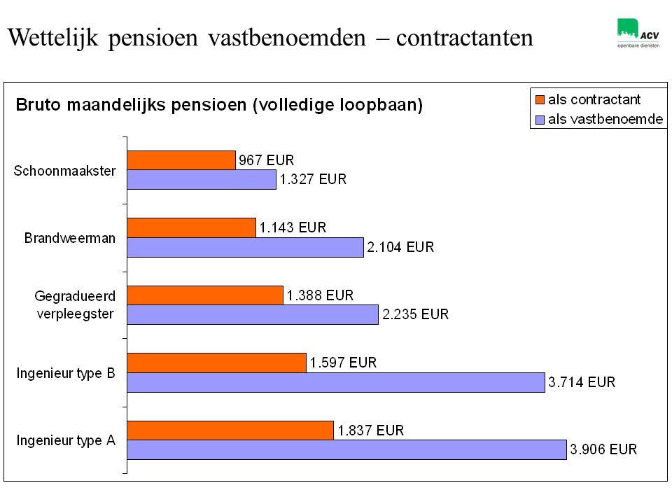 10 Wettelijk pensioen vastbenoemden – contractanten