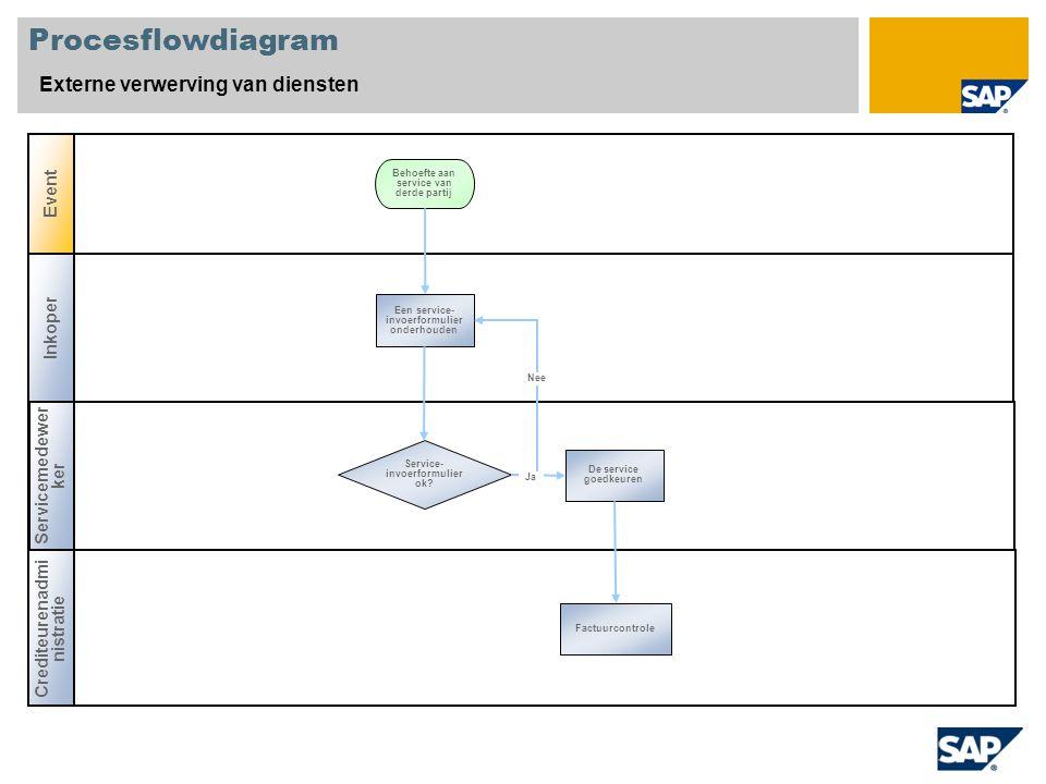Procesflowdiagram Externe verwerving van diensten Inkoper Servicemedewer ker Event Crediteurenadmi nistratie Service- invoerformulier ok? Een service-