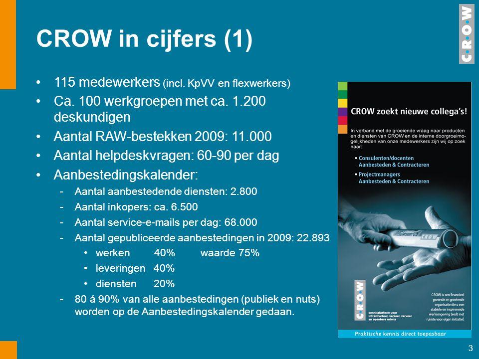 3 CROW in cijfers (1) 115 medewerkers (incl. KpVV en flexwerkers) Ca. 100 werkgroepen met ca. 1.200 deskundigen Aantal RAW-bestekken 2009: 11.000 Aant