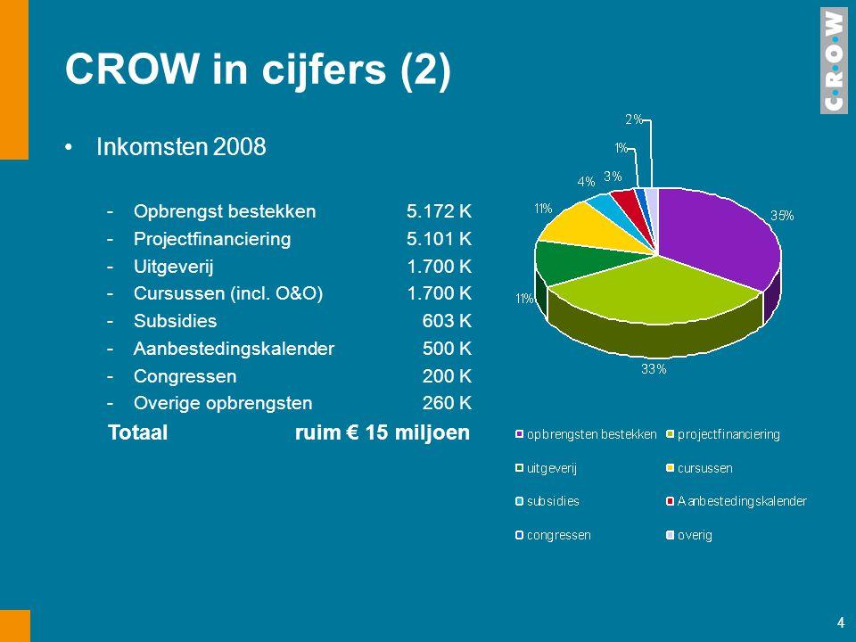 4 CROW in cijfers (2) Inkomsten 2008 -Opbrengst bestekken5.172 K -Projectfinanciering5.101 K -Uitgeverij1.700 K -Cursussen (incl. O&O)1.700 K -Subsidi