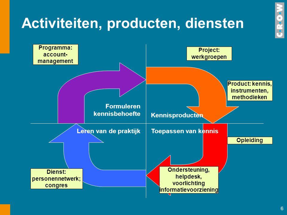 6 Formuleren kennisbehoefte Toepassen van kennis Kennisproducten Leren van de praktijk Programma: account- management Project: werkgroepen Product: ke
