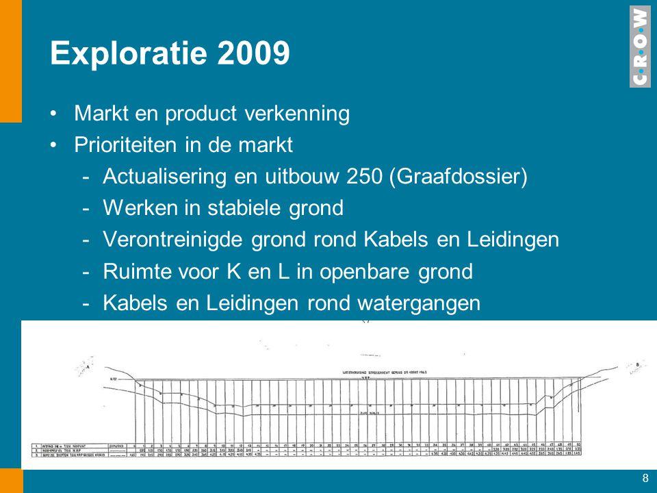8 Exploratie 2009 Markt en product verkenning Prioriteiten in de markt -Actualisering en uitbouw 250 (Graafdossier) -Werken in stabiele grond -Verontr