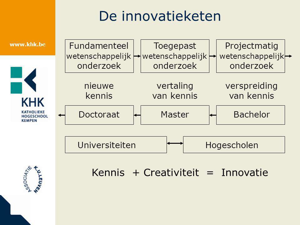 www.khk.be Kennis + creativiteit = Innovatie Technologische kennis Marktkennis Marketingkennis Organisatiekennis Kennis van mensen en groepen Idee Concept Product Dienst