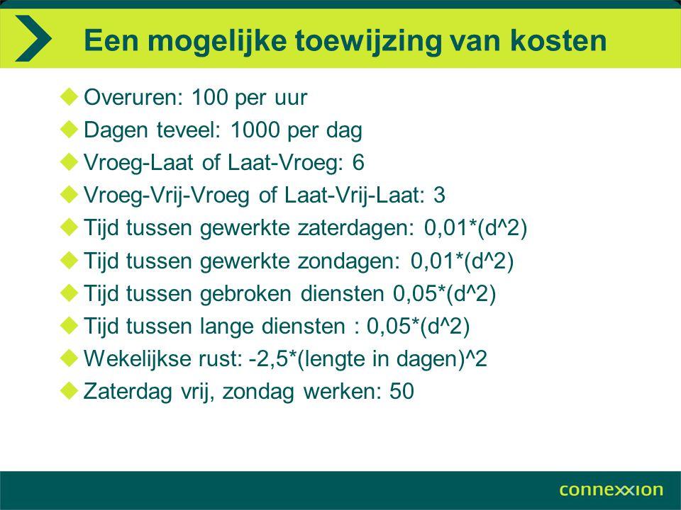 Een mogelijke toewijzing van kosten  Overuren: 100 per uur  Dagen teveel: 1000 per dag  Vroeg-Laat of Laat-Vroeg: 6  Vroeg-Vrij-Vroeg of Laat-Vrij