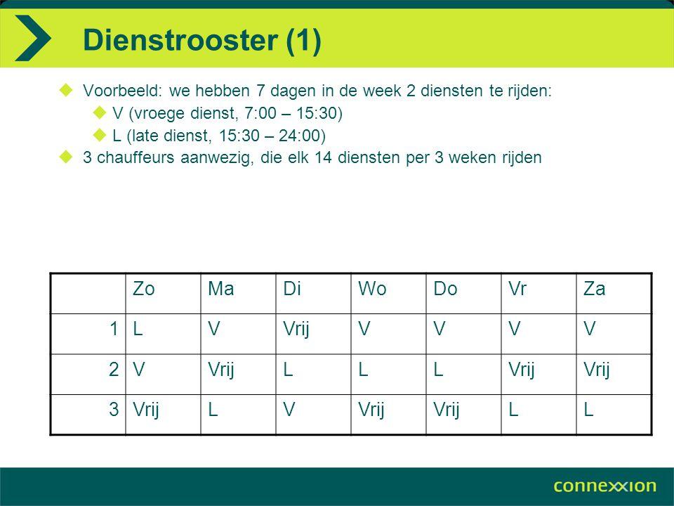 Dienstrooster (1)  Voorbeeld: we hebben 7 dagen in de week 2 diensten te rijden:  V (vroege dienst, 7:00 – 15:30)  L (late dienst, 15:30 – 24:00) 