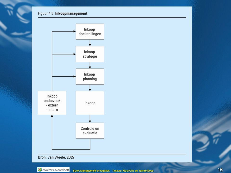 16 Boek: Management en logistiek Auteurs: Roel Grit en Jan de Geus Inkoopmanagement