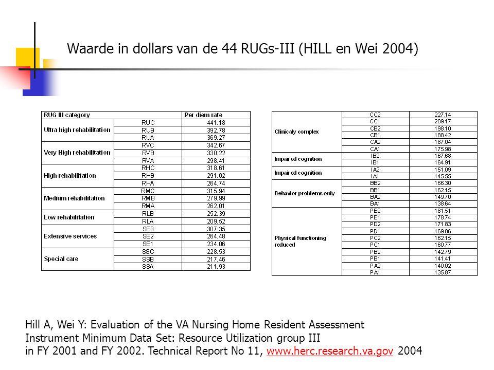 Waarde in dollars van de 44 RUGs-III (HILL en Wei 2004) Hill A, Wei Y: Evaluation of the VA Nursing Home Resident Assessment Instrument Minimum Data S