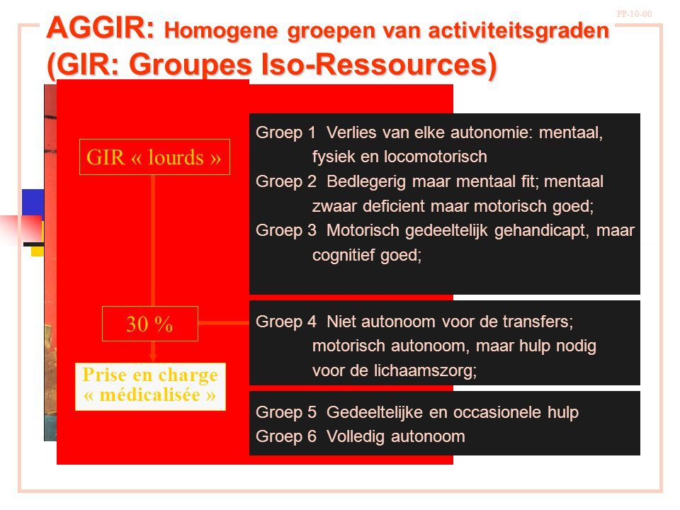 N.de Staël PP-10-00 AGGIR: Homogene groepen van activiteitsgraden (GIR: Groupes Iso-Ressources) Groep 1 Verlies van elke autonomie: mentaal, fysiek en