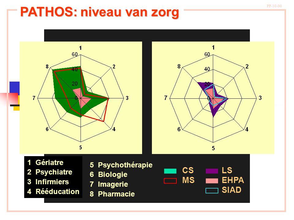 PP-10-00 PATHOS: niveau van zorg 1 Gériatre 2 Psychiatre 3 Infirmiers 4 Rééducation 5 Psychothérapie 6 Biologie 7 Imagerie 8 Pharmacie CS MS LS EHPA S