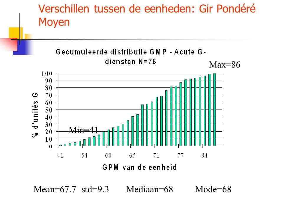 Verschillen tussen de eenheden: Gir Pondéré Moyen Mean=67.7 std=9.3 Mediaan=68 Mode=68 Min=41 Max=86