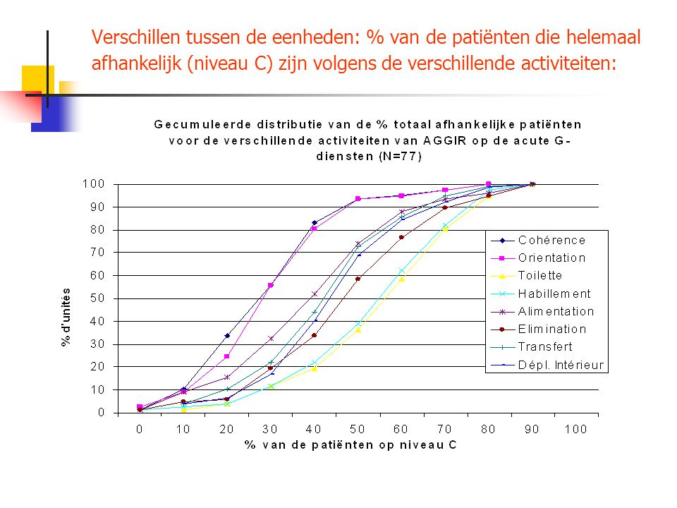 Verschillen tussen de eenheden: % van de patiënten die helemaal afhankelijk (niveau C) zijn volgens de verschillende activiteiten: