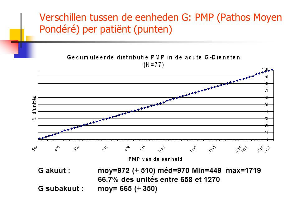 Verschillen tussen de eenheden G: PMP (Pathos Moyen Pondéré) per patiënt (punten) G akuut :moy=972 (  510) méd=970 Min=449 max=1719 66.7% des unités