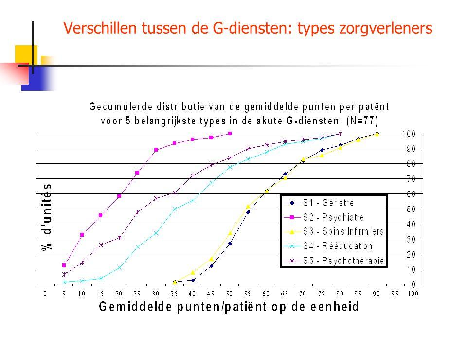 Verschillen tussen de G-diensten: types zorgverleners