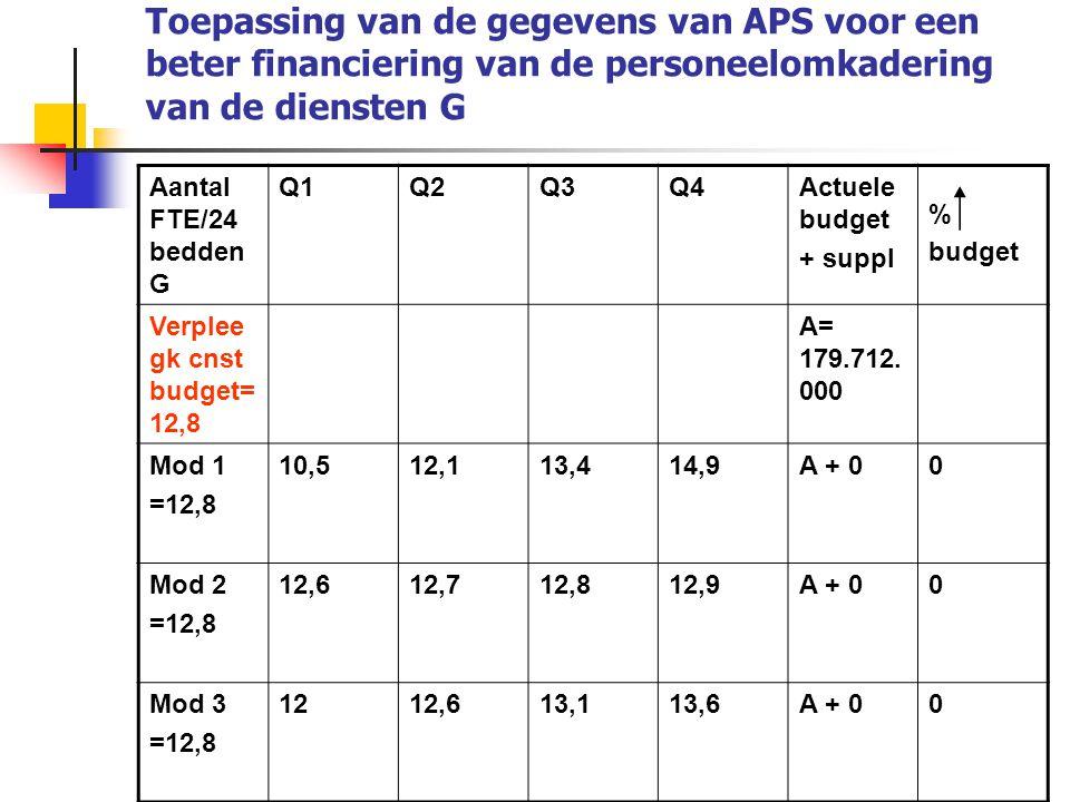 Aantal FTE/24 bedden G Q1Q2Q3Q4Actuele budget + suppl %  budget Verplee gk cnst budget= 12,8 A= 179.712. 000 Mod 1 =12,8 10,512,113,414,9A + 00 Mod 2
