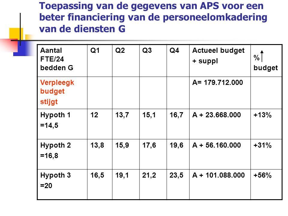 Toepassing van de gegevens van APS voor een beter financiering van de personeelomkadering van de diensten G Aantal FTE/24 bedden G Q1Q2Q3Q4Actueel bud