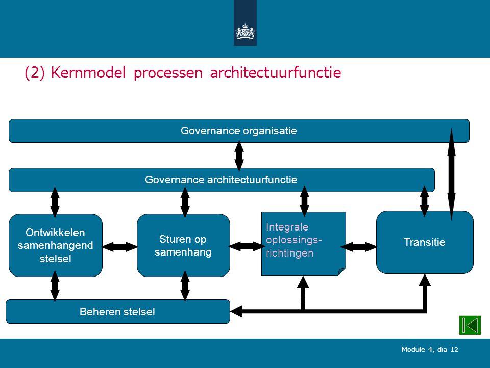 Module 4, dia 12 (2) Kernmodel processen architectuurfunctie Governance architectuurfunctie Ontwikkelen samenhangend stelsel Sturen op samenhang Beheren stelsel Integrale oplossings- richtingen Transitie Governance organisatie