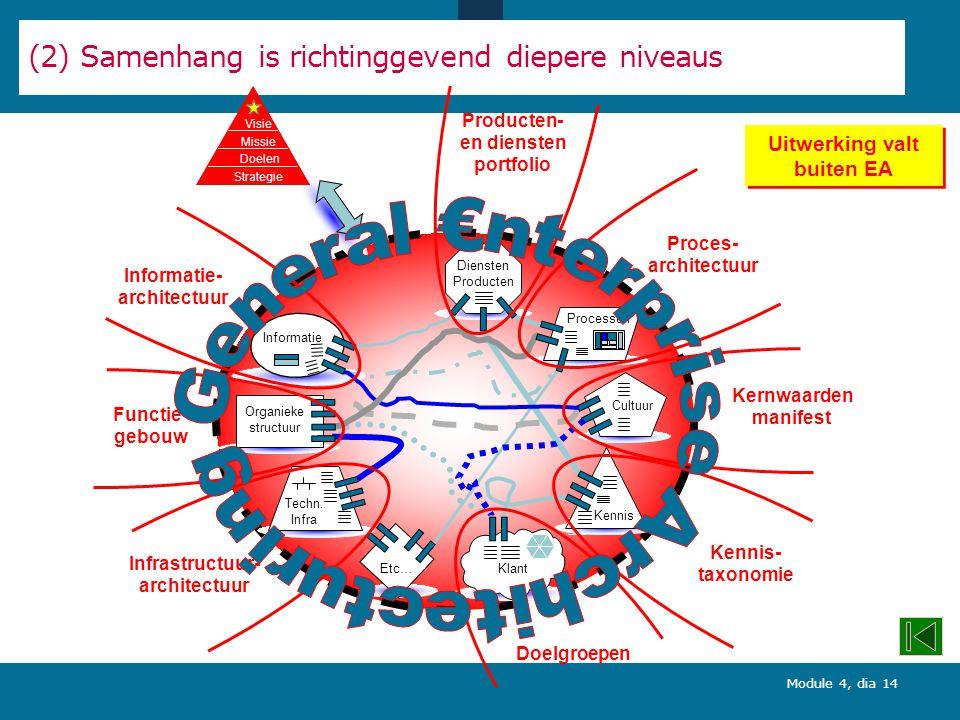 Module 4, dia 14 Cultuur Processen Klant Organieke structuur Techn.