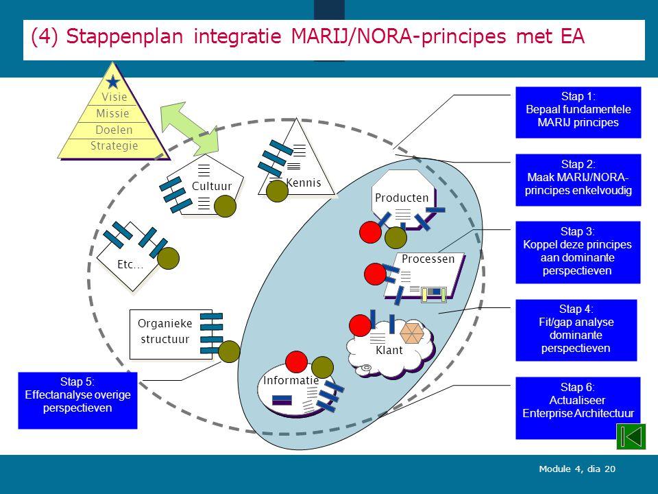 Module 4, dia 20 Missie Visie Strategie Doelstellingen Visie Missie Doelen Strategie Organieke structuur Cultuur Etc… Stap 2: Maak MARIJ/NORA- principes enkelvoudig Stap 5: Effectanalyse overige perspectieven (4) Stappenplan integratie MARIJ/NORA-principes met EA Stap 3: Koppel deze principes aan dominante perspectieven Stap 6: Actualiseer Enterprise Architectuur Processen Informatie Klant Diensten Producten Kennis Stap 4: Fit/gap analyse dominante perspectieven Stap 1: Bepaal fundamentele MARIJ principes