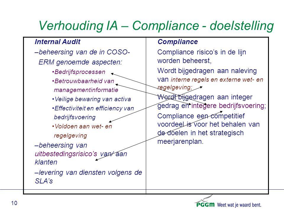 10 Verhouding IA – Compliance - doelstelling Internal Audit –beheersing van de in COSO- ERM genoemde aspecten: Bedrijfsprocessen Betrouwbaarheid van m