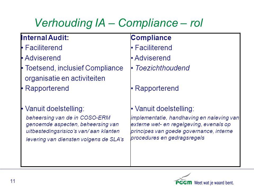 11 Verhouding IA – Compliance – rol Internal Audit: Faciliterend Adviserend Toetsend, inclusief Compliance organisatie en activiteiten Rapporterend Va