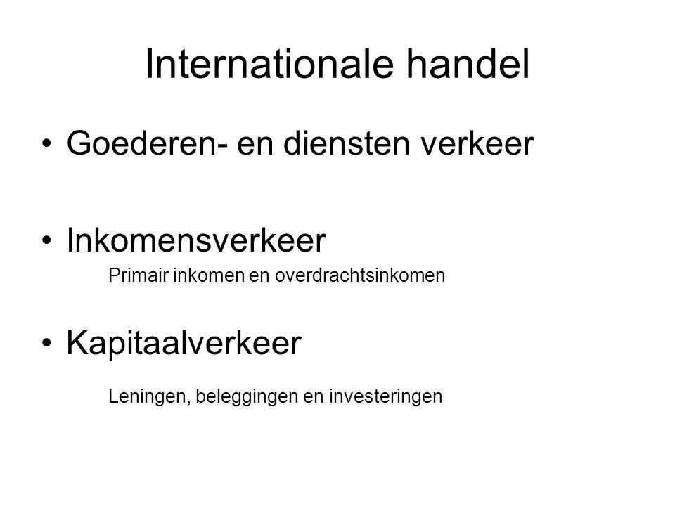 Internationale handel Goederen- en diensten verkeer Inkomensverkeer Primair inkomen en overdrachtsinkomen Kapitaalverkeer Leningen, beleggingen en investeringen
