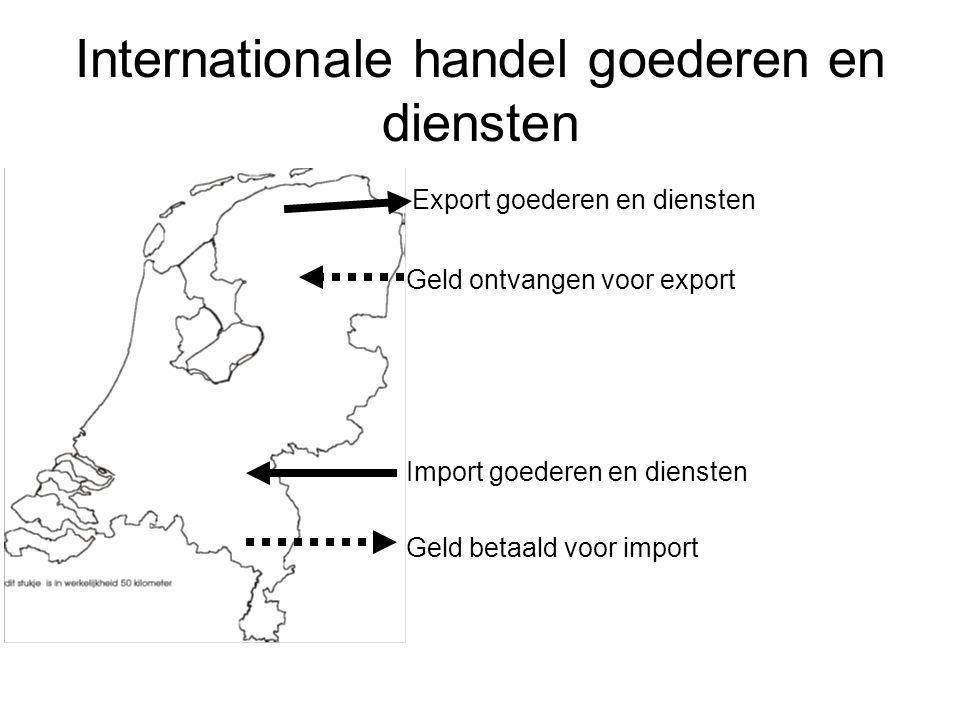 Internationale handel goederen en diensten Export goederen en diensten Geld ontvangen voor export Import goederen en diensten Geld betaald voor import