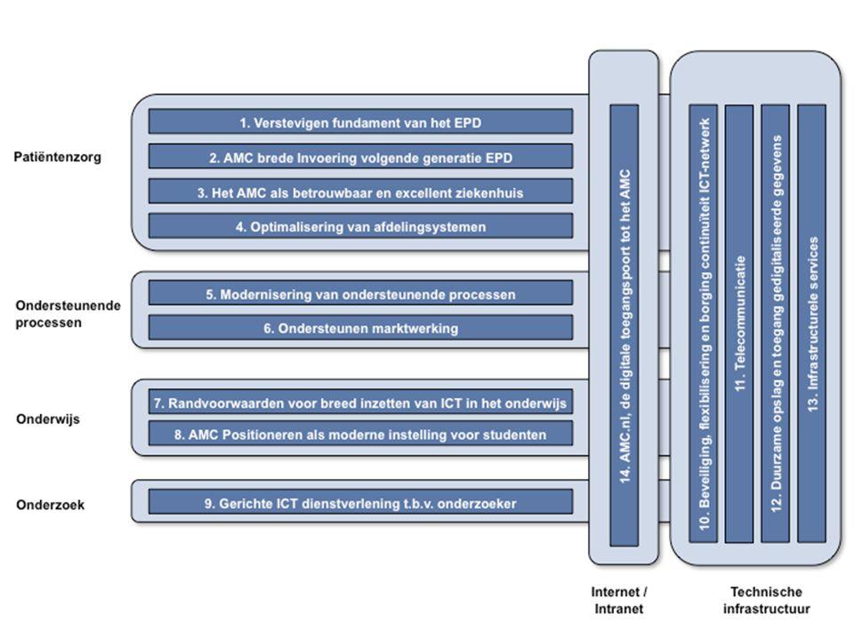 29 september 2009Procesmanagement voor de afdeling ADICT 13